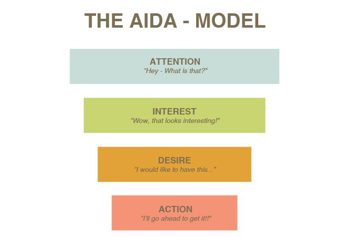 AIDA-model van Strong